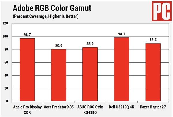 """苹果Pro Display XDR获得""""年度最佳显示器""""大奖"""