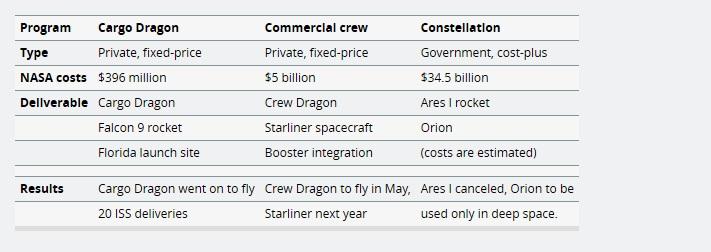 搭乘SpaceX的载人龙飞船升空 NASA节省了近300亿美元