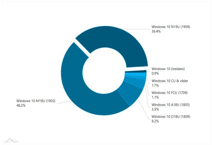 Windows 10 v1909的市场份额目前已达到36.4% 版本1903仍是第一