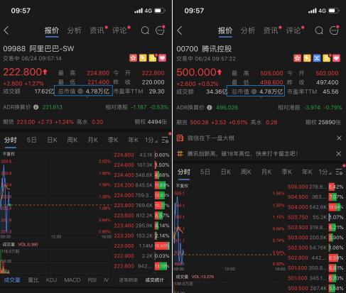 港股腾讯的股价在9点开盘后突破500港元  市值为4.78万亿港元