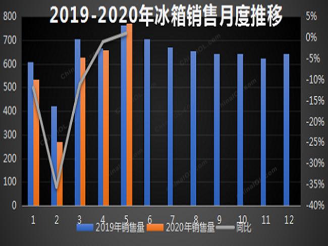 5月冰箱总产量为749万台  环比增长10.5%
