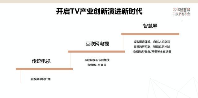 2020智慧屏白皮书发布会在京召开  引领电视产业正式进入3.0时代