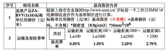 中国铁塔电力电缆产品公开招标 需求量1677万米